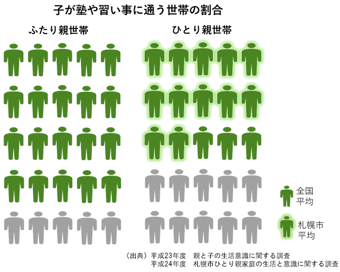 塾や習い事に通う世帯の割合